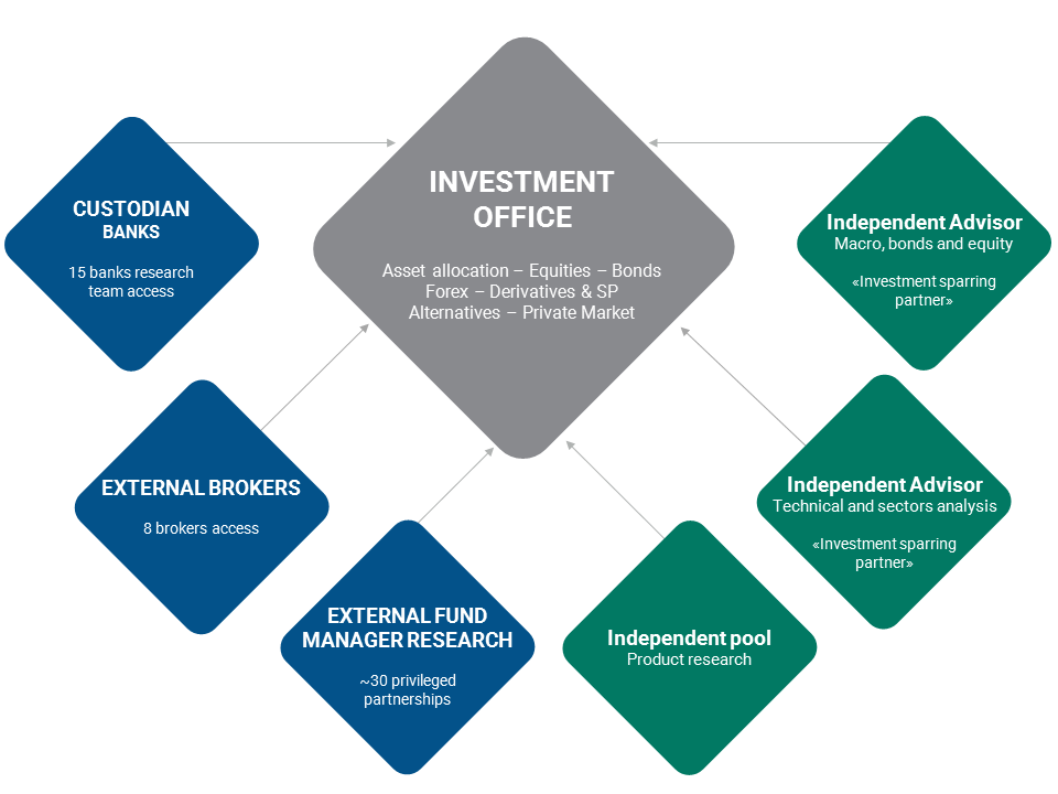 Wealth Management - Investment office - PLEION (MONACO) SAM